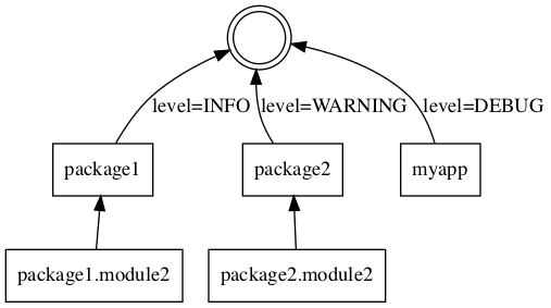 logging — Report Status, Error, and Informational Messages