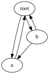 Copie profonde d'un graphe objet avec des cycles